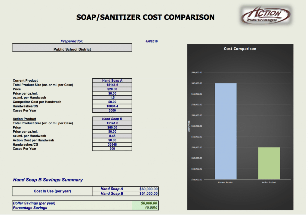 The Savvy Er Will Switch To New Soap With A Total Spend Of 54 000 And Savings 10 On Yearly Purchases